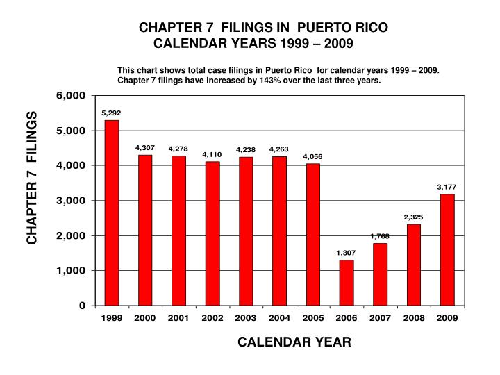 CHAPTER 7  FILINGS IN  PUERTO RICO