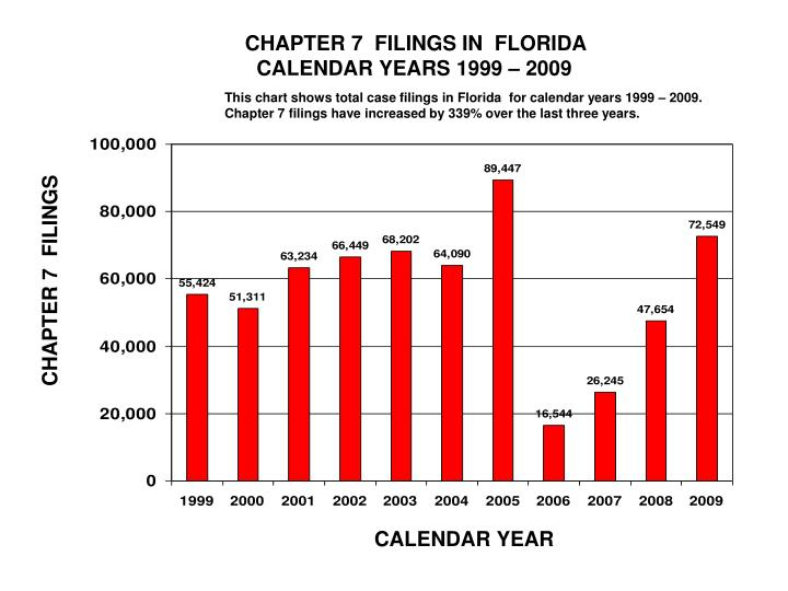 CHAPTER 7  FILINGS IN  FLORIDA
