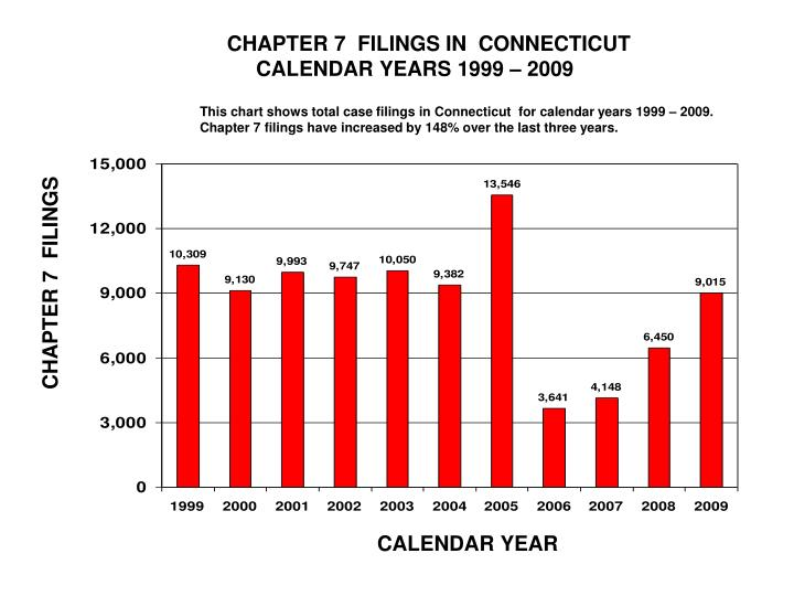 CHAPTER 7  FILINGS IN  CONNECTICUT