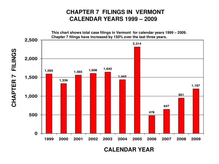 CHAPTER 7  FILINGS IN  VERMONT