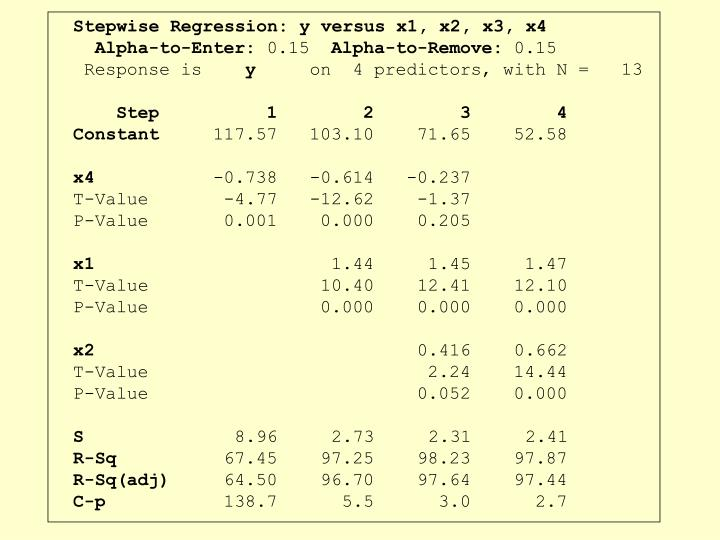 Stepwise Regression: y versus x1, x2, x3, x4