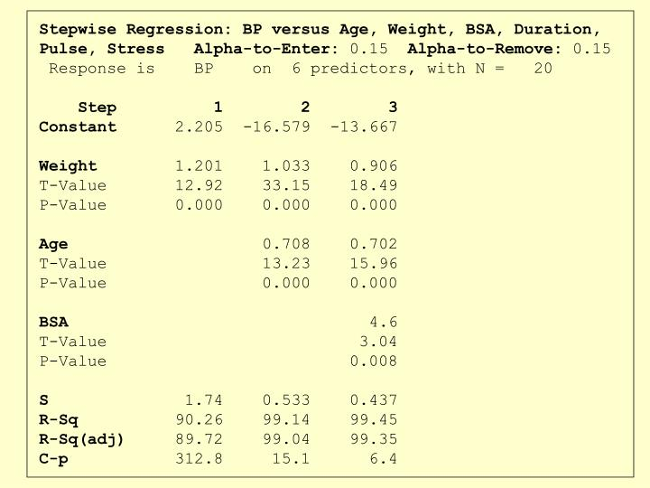 Stepwise Regression: BP versus Age, Weight, BSA, Duration, Pulse, Stress