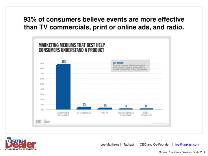 93% of consumers believe events are more effective