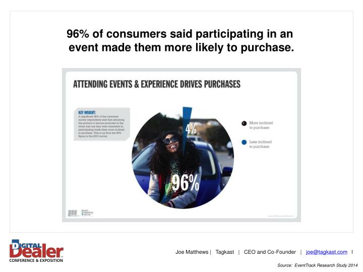 96% of consumers said participating in an