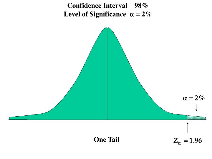 Confidence Interval    98%