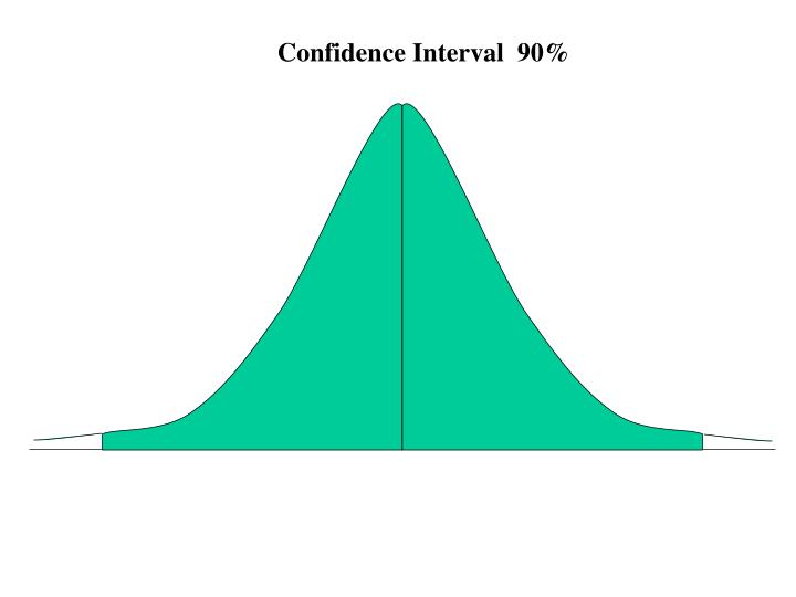 Confidence Interval  90%