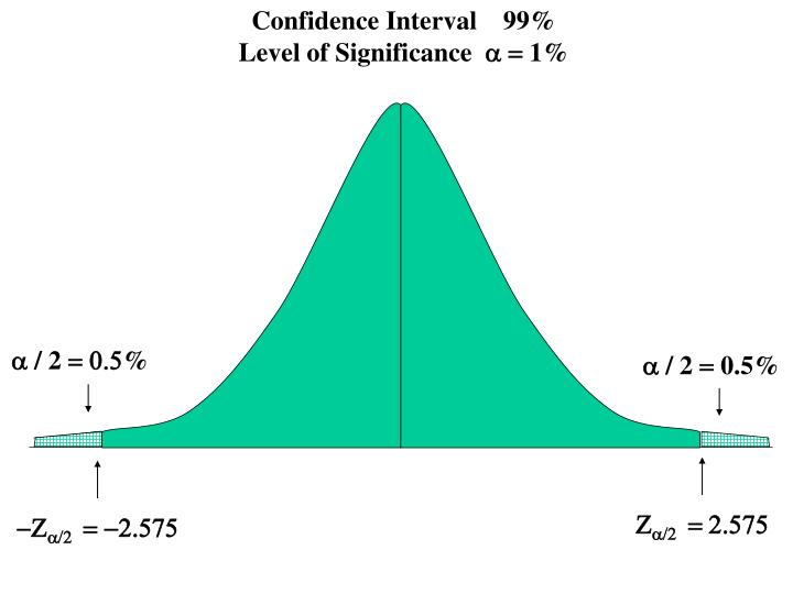 Confidence Interval    99%