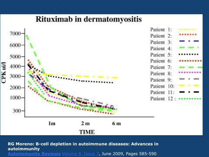 RG Moreno: B-cell depletion in autoimmune diseases: Advances in autoimmunity