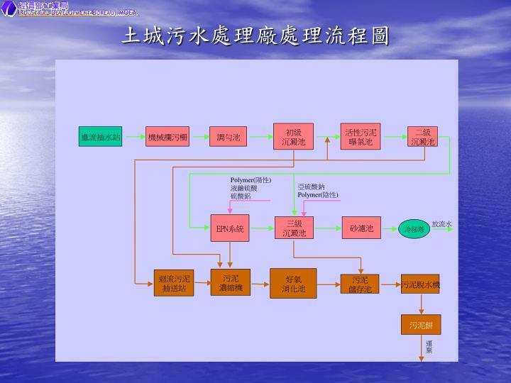 土城污水處理廠處理流程圖