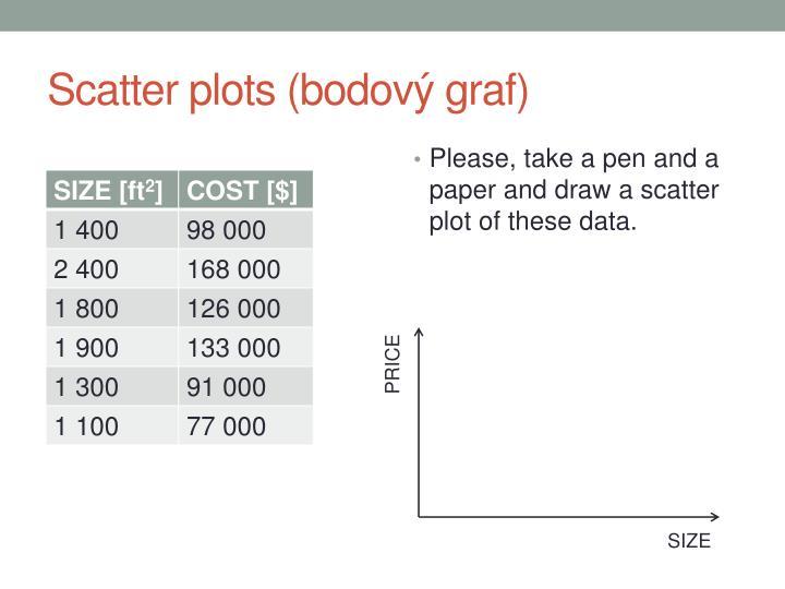 Scatter plots (bodov