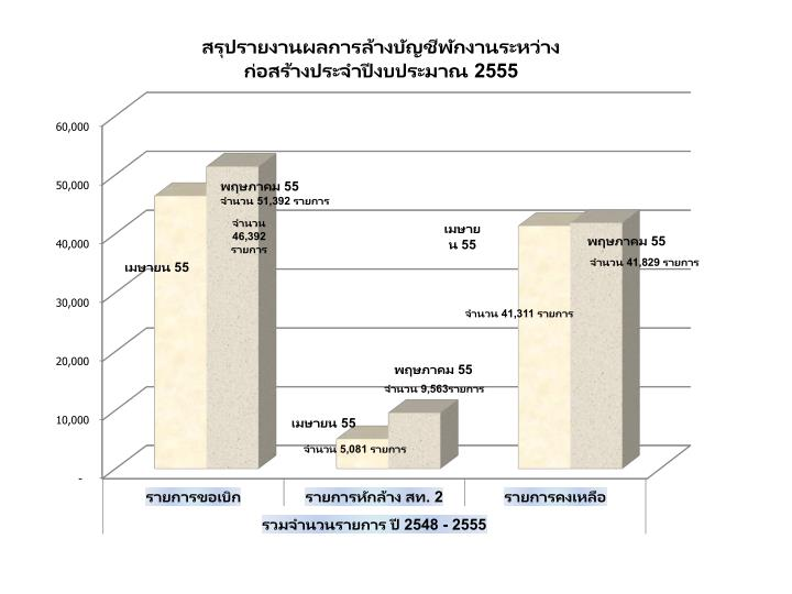 สรุปรายงานผลการล้างบัญชีพักงานระหว่างก่อสร้างประจำปีงบประมาณ