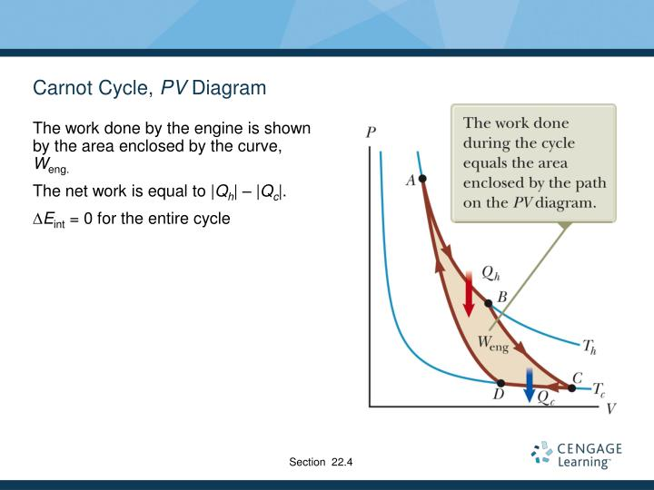 Carnot Cycle,