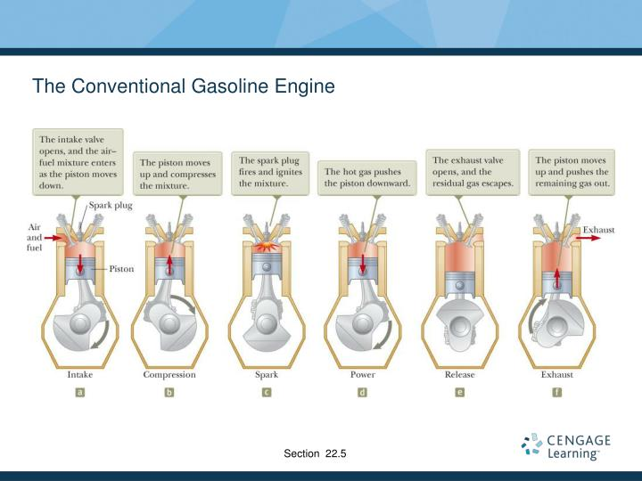 The Conventional Gasoline Engine