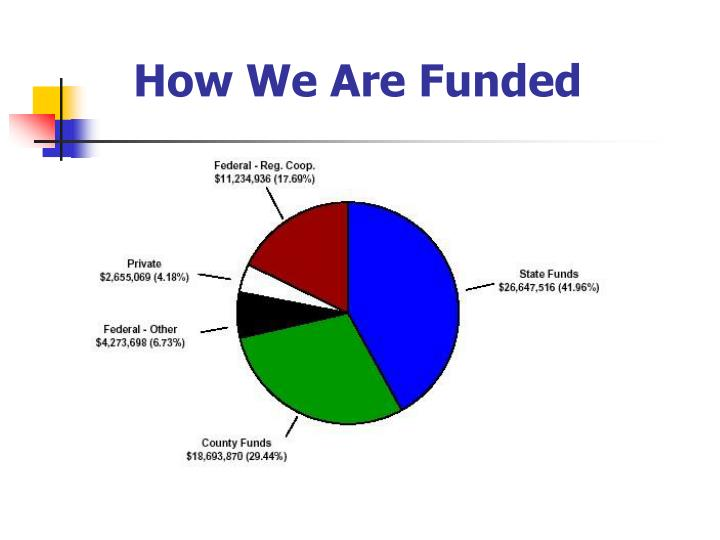How We Are Funded