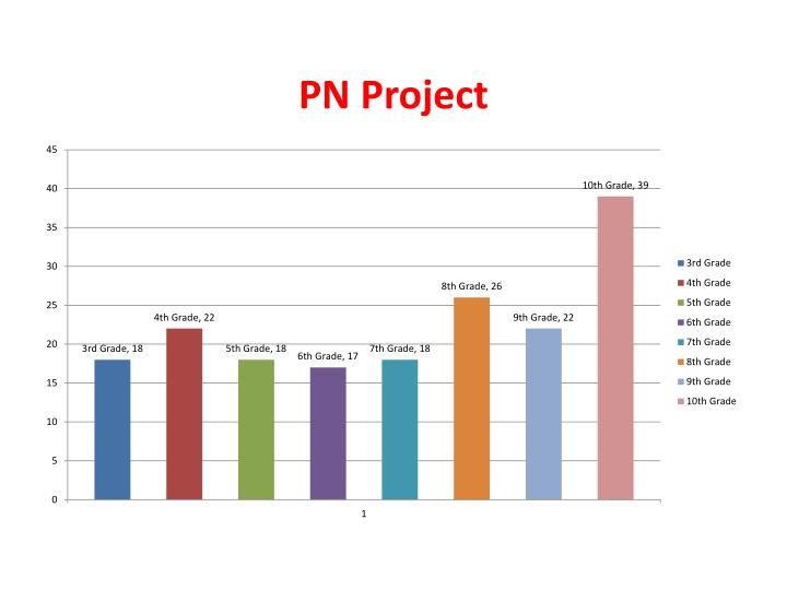 PN Project