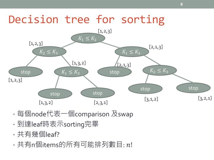 Decision tree for sorting