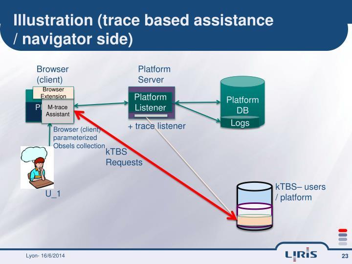 Illustration (trace based assistance