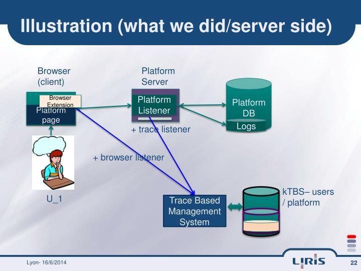 Illustration (what we did/server side)