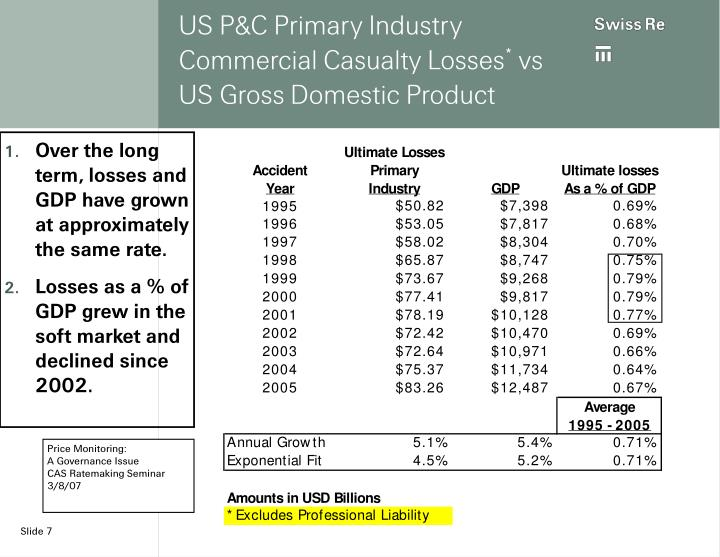 US P&C Primary Industry Commercial Casualty Losses