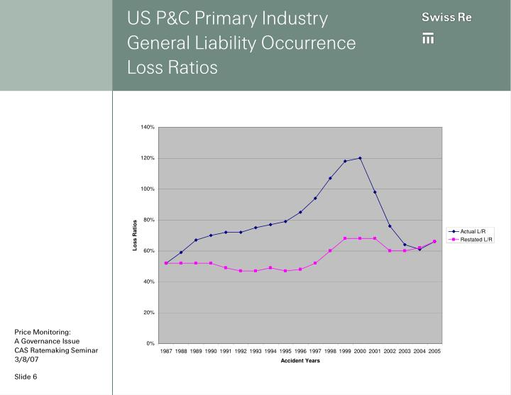 US P&C Primary Industry
