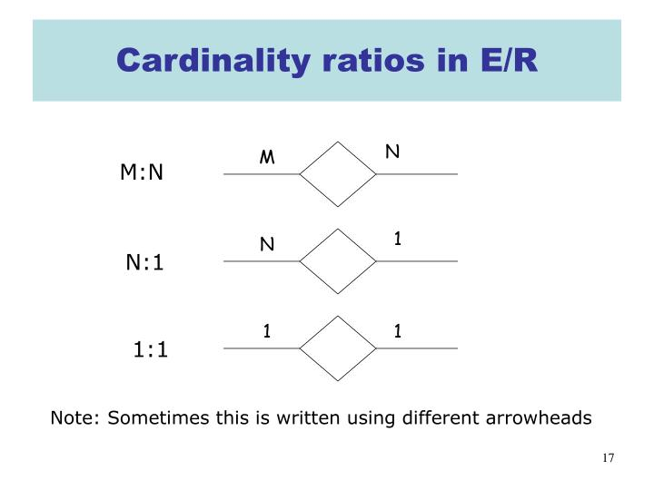 Cardinality ratios in E/R