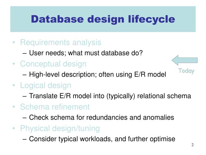 Database design lifecycle
