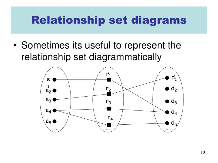 Relationship set diagrams