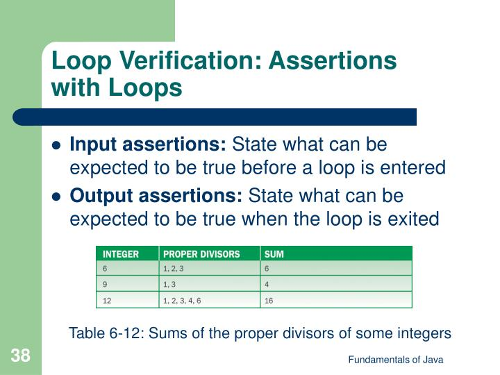 Loop Verification: Assertions