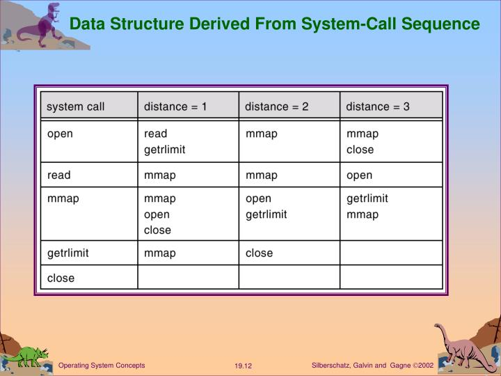 Data Structure Derived From System-Call Sequence