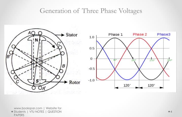 Generation of Three Phase Voltages