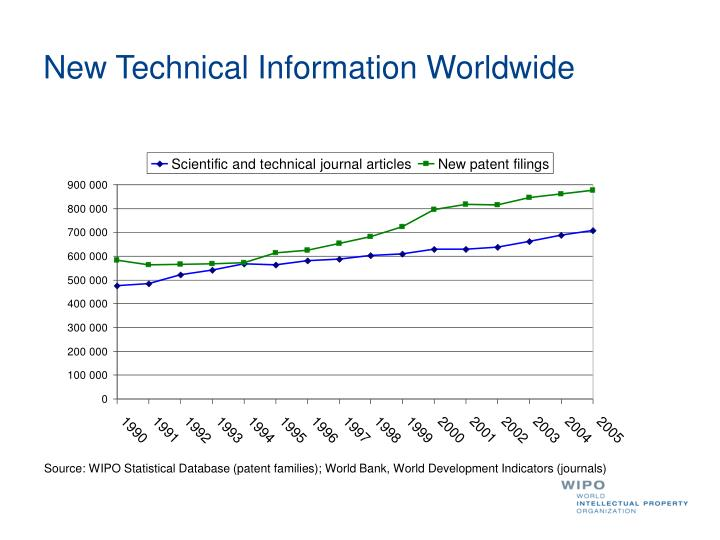 New Technical Information Worldwide