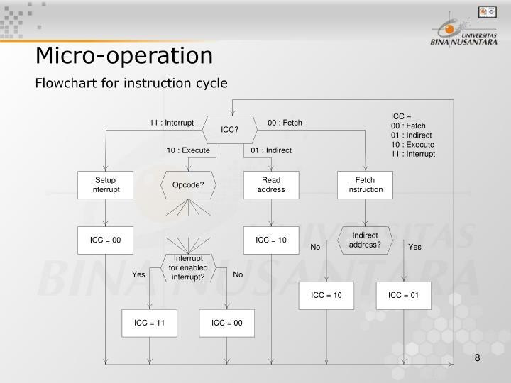 Micro-operation