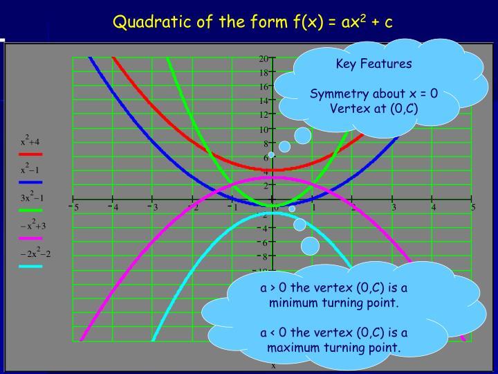 Quadratic of the form f(x) = ax