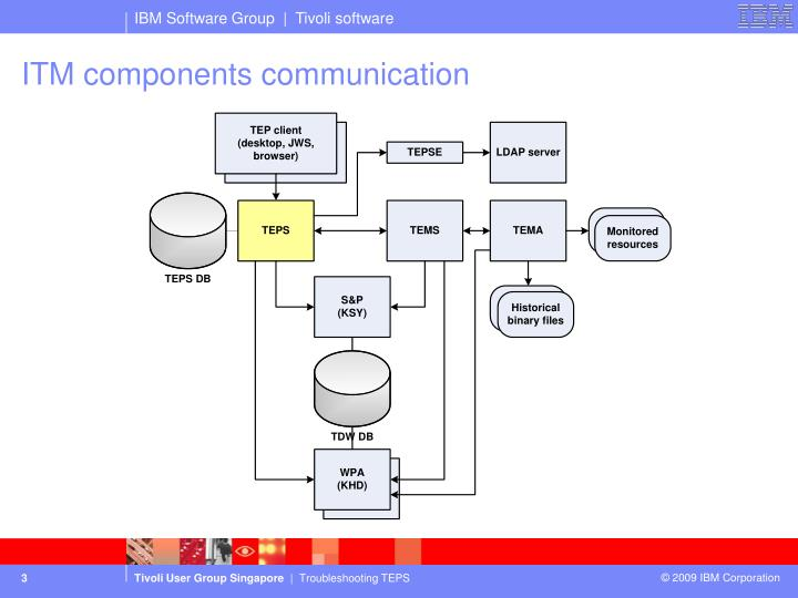 ITM components communication