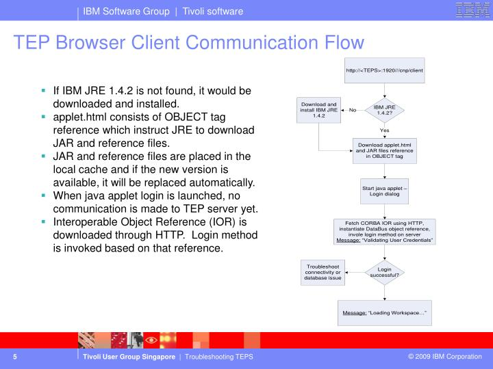 TEP Browser Client Communication Flow