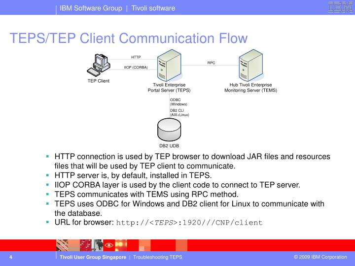 TEPS/TEP Client Communication Flow