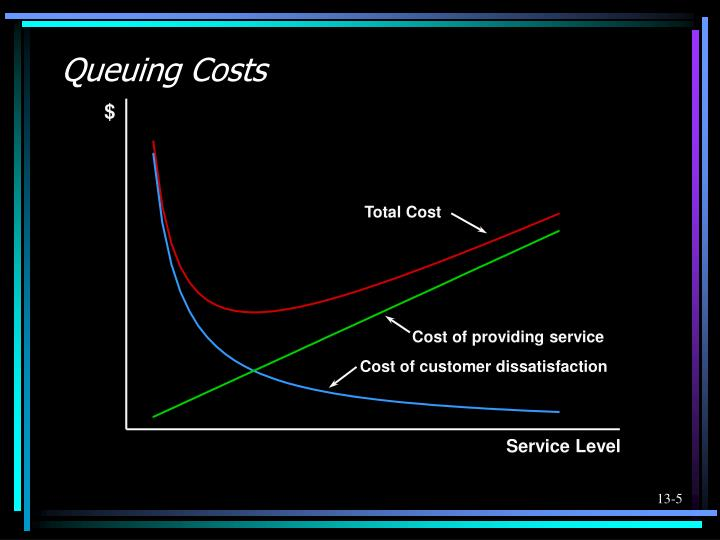 Queuing Costs