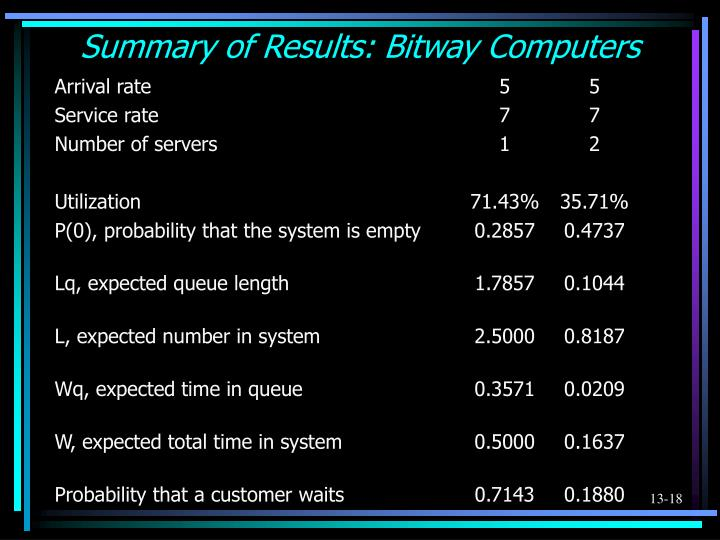 Summary of Results: Bitway Computers