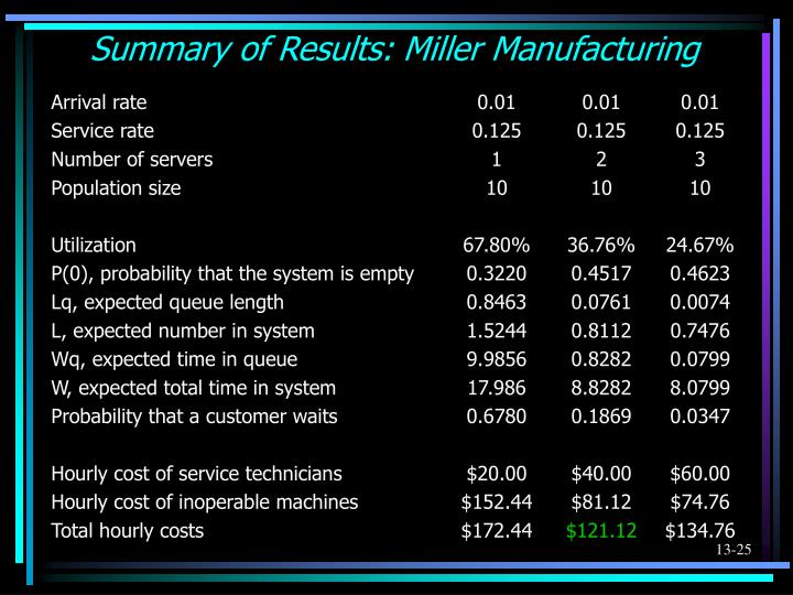 Summary of Results: Miller Manufacturing