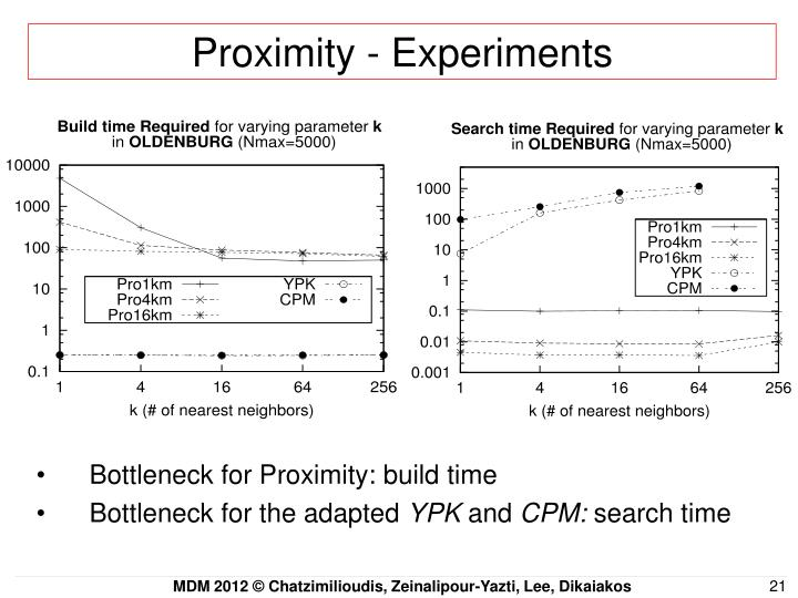 Proximity - Experiments