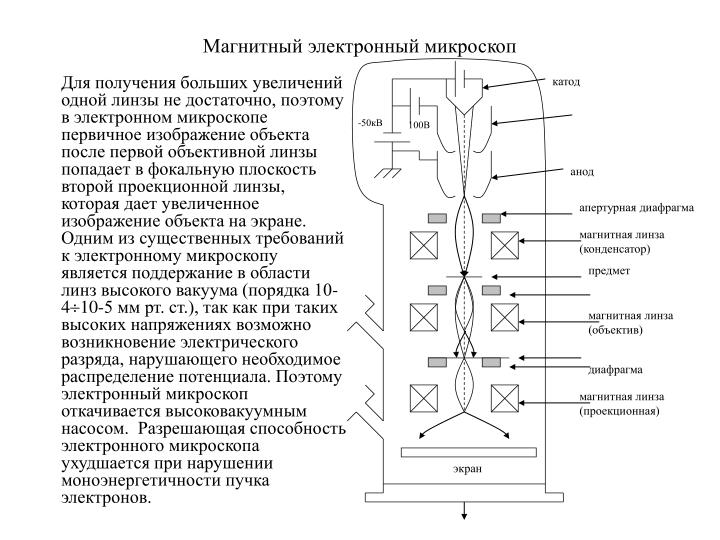 Магнитный электронный микроскоп