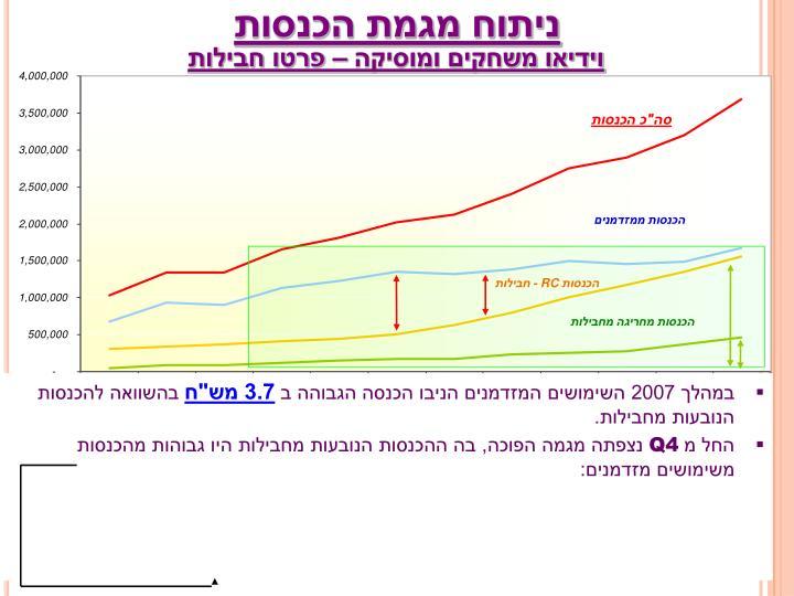 ניתוח מגמת הכנסות