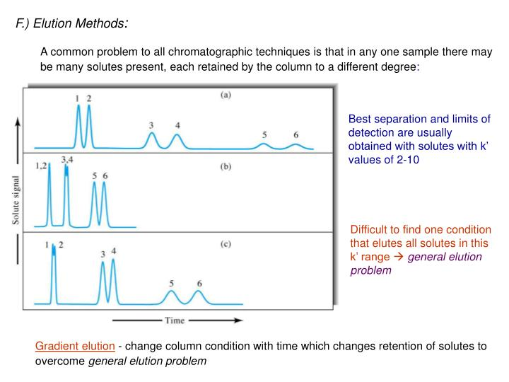 F.) Elution Methods