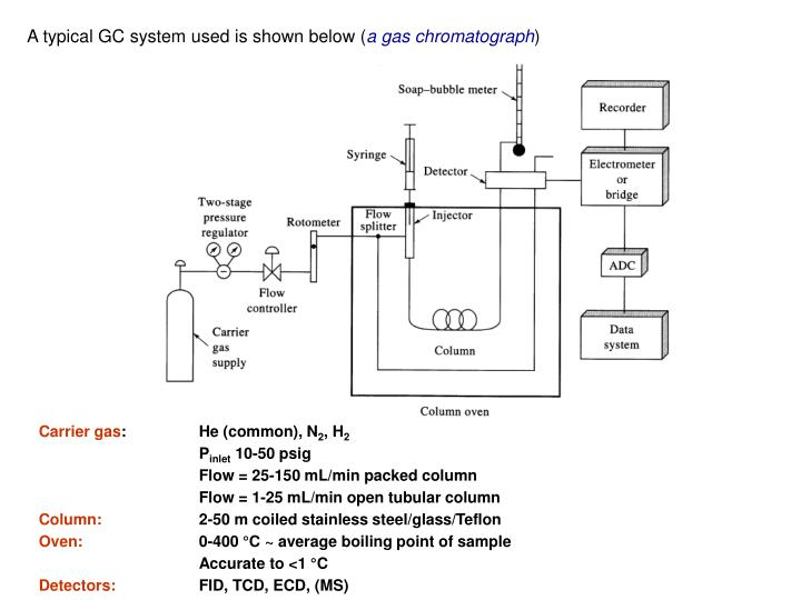 A typical GC system used is shown below (