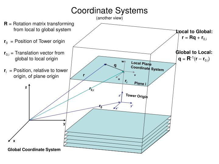 Coordinate systems another view