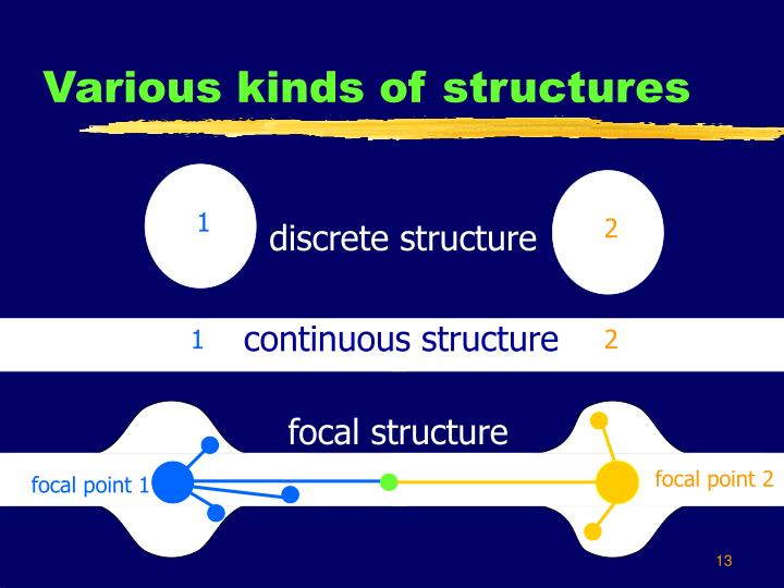 Various kinds of structures