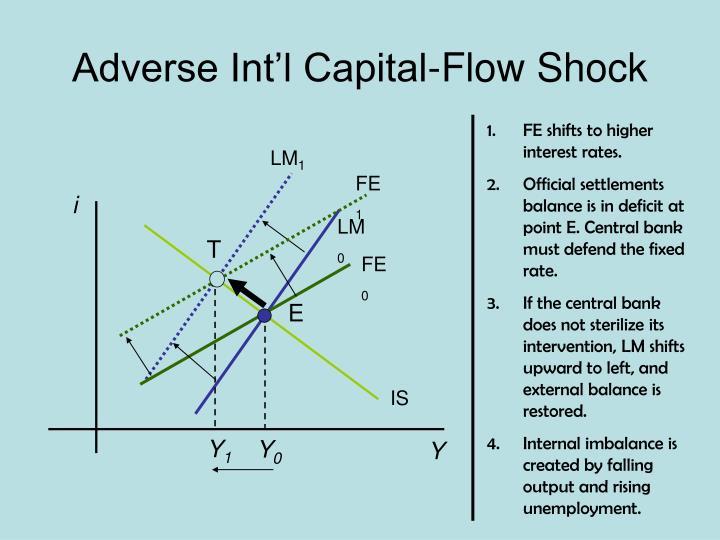 Adverse Int'l Capital-Flow Shock