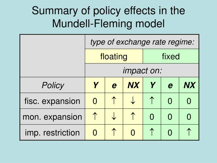 Summary of policy effects in the Mundell-Fleming model