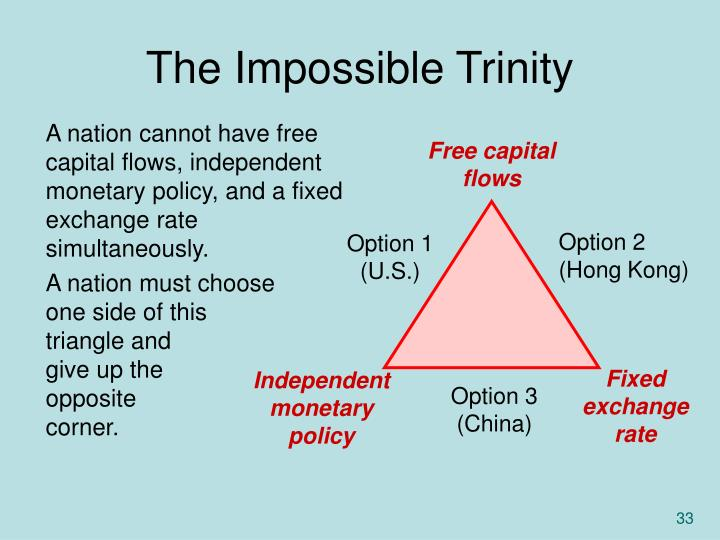 The Impossible Trinity