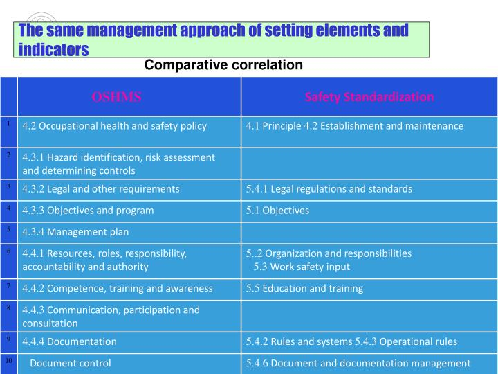 The same management approach of setting elements and indicators